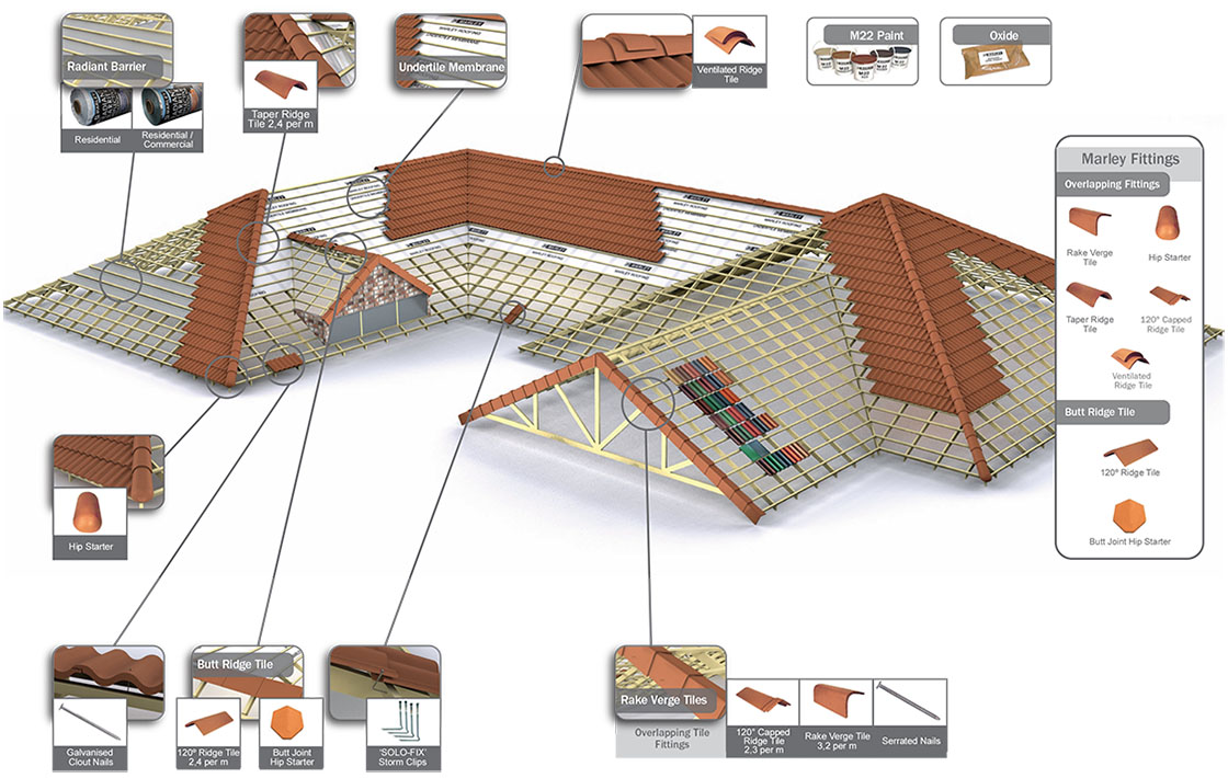 Marley Roof Tiles Eco Roofing Roofing Contractor Near You